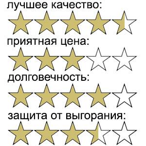 Profil характеристики