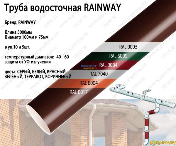 Трубы водосточные RAINWAY